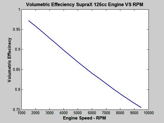 dengan mencari kompresi relatif, durasi pengapian dan titik pengapian