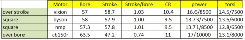 Bore to stroke ratio effect