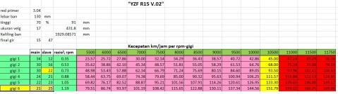 yzfr15 stock xls
