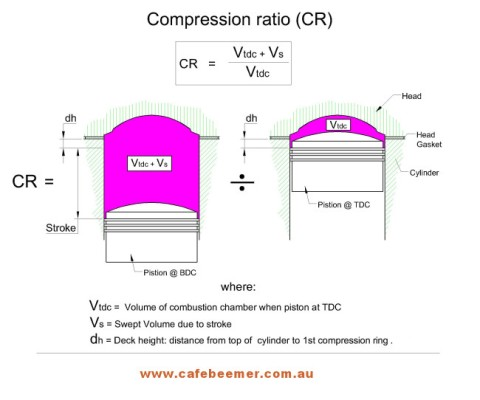 Compression_Ratio