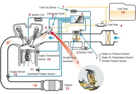 00 efiprinsip atau cara kerja dari system efi pada sepeda motor