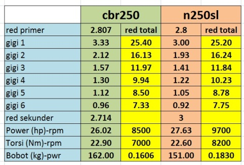 cbr250 vs n250SL performance