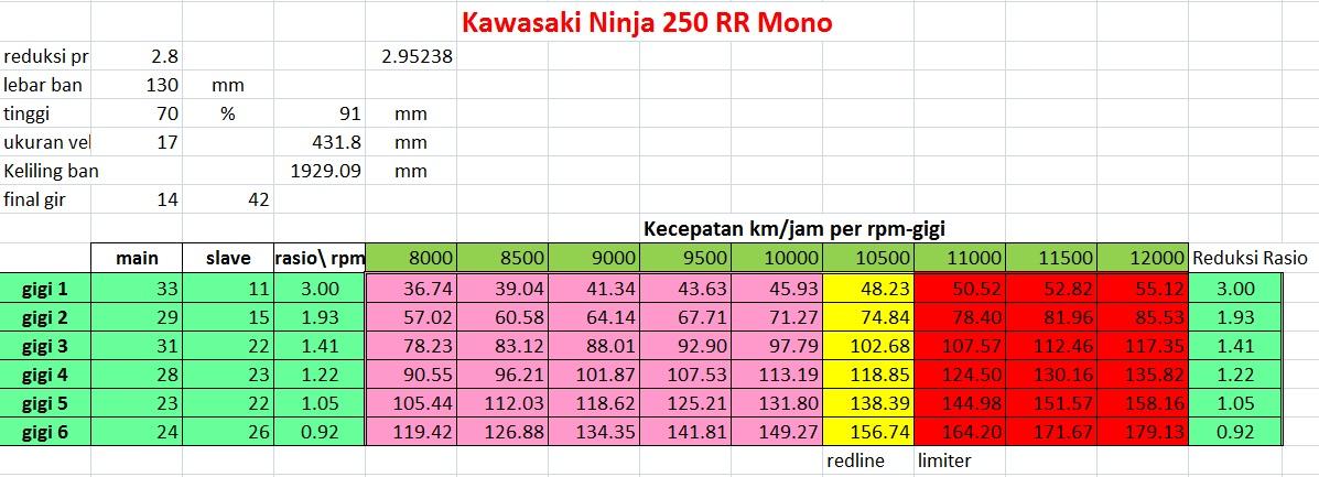 Top Speed Kawasaki Ninja Rr Mono