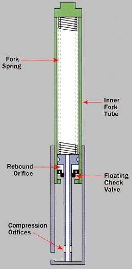 1 telescopic suspension