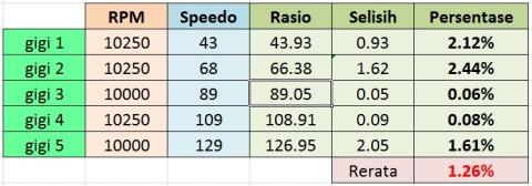 akurasi speedometer R15