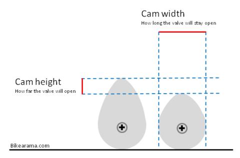 cam-lobe-profile-increase