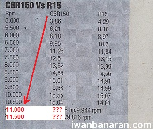 data dyno power r15 dan cbr150