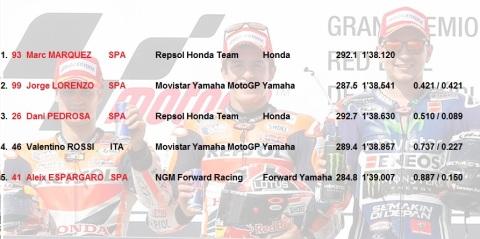 dominasi spanyol di MotoGP