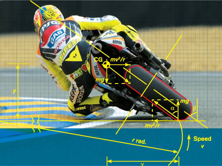force in cornering