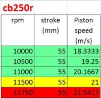 piston speed cbr250