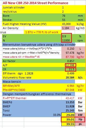 power cbr250r 2015 stret performance
