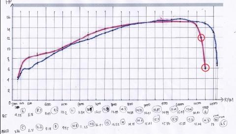 R15 vs CBR150 dyno detil