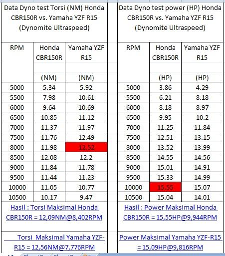 tabel dyno r15 n cbr150