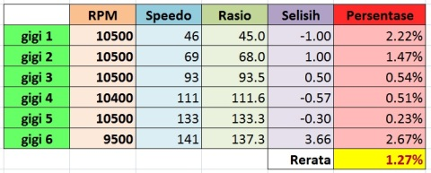 akurasi speedometer R15 jogja
