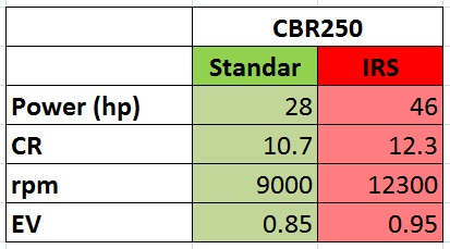 cbr250racing vs std spec