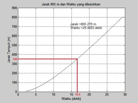 jarak vs waktu