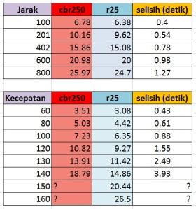 komparasi r25 dan cbr250 excell