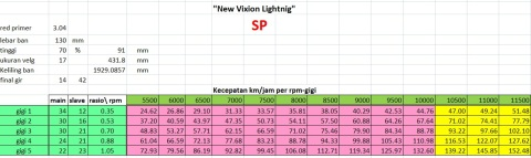 NVL SP speed