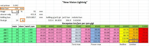 NVL speed gir42 ban130