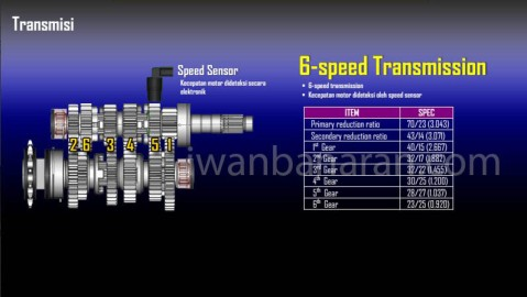 transmission ratio yzf r25