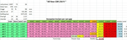 topspeed all new cbr250