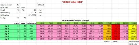 topspeed CBR150_lokal gir cbr150
