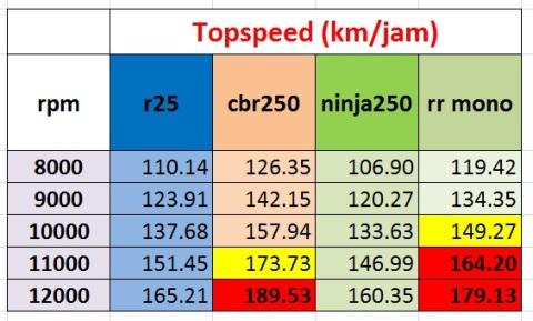 topspeed vs rpm  250cc