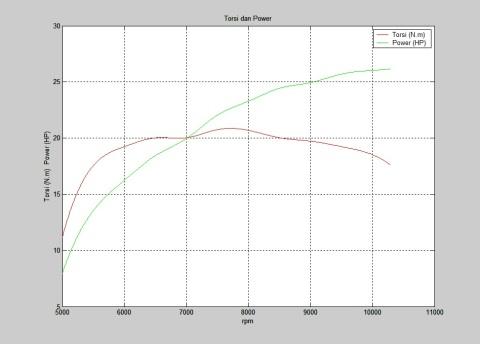 torsi power cbr250 otomotifnet