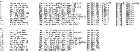 qualification result misano motogp 2014