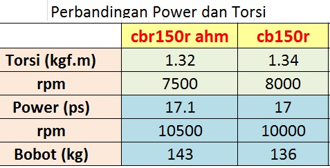 cb150r vs cbr150 power
