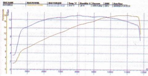 dyno-cbr150 otoplus1