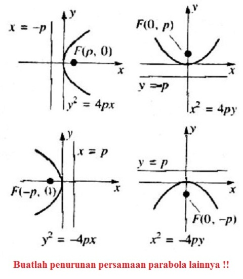 10.02 macam parabola umum
