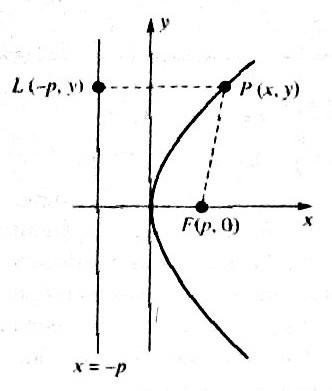 10.02 parabola