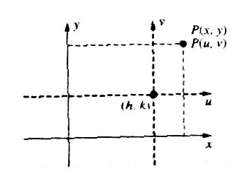 axis transition