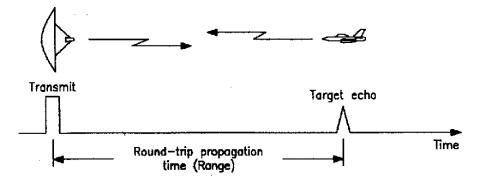radar ranging1