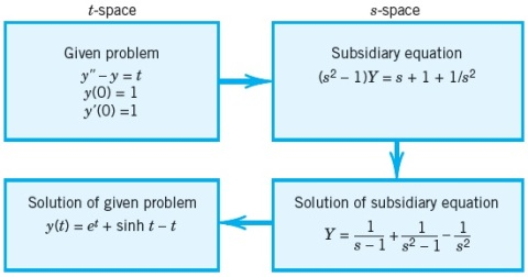 06 diff equation example summ