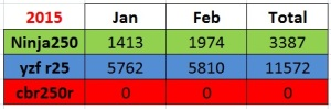 data penjualan sport 250cc jan-feb 2015