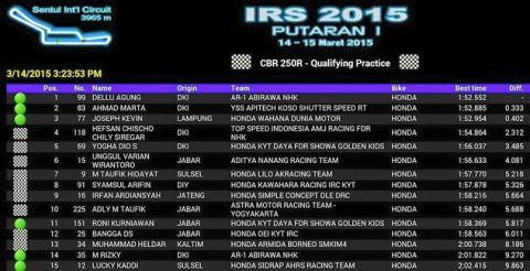 lap time cbr250 sentul 2015