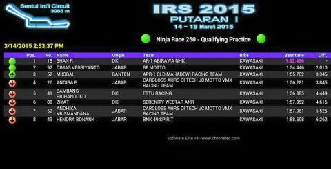 lap time ninja250 sentul 2015