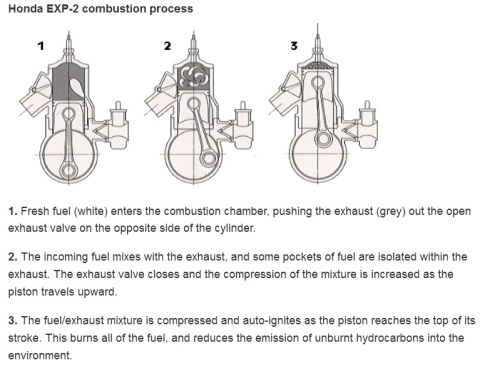 exp-2 engine process