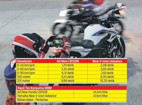 komparasi-new-cb150r-vs-new-vixion-advance testride mplus