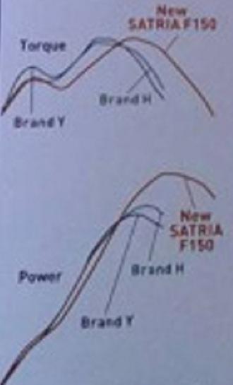 00 Satria_Fu_FI vs Sonic150r vs mxking power-torque grafic