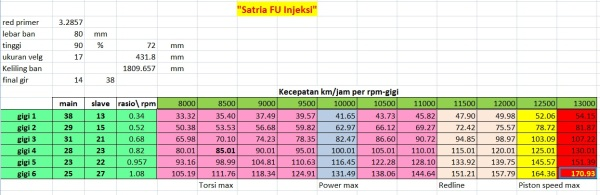 satria-fu-fi-topspeed-gear-rpm std ok