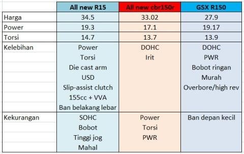 New R15 vs CBR vs GSX