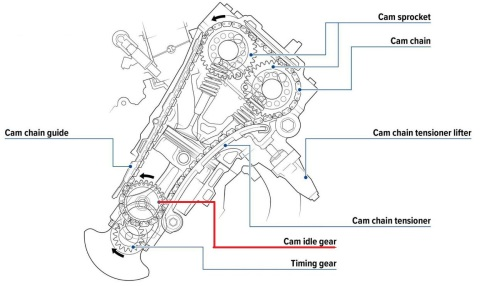 Semi Cam Gear Train Honda-Fireblade-CBR1000RR-motogokil